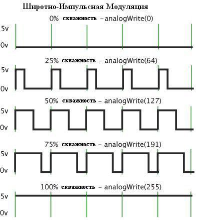 Как ШИМ используется в работе с Arduino фото